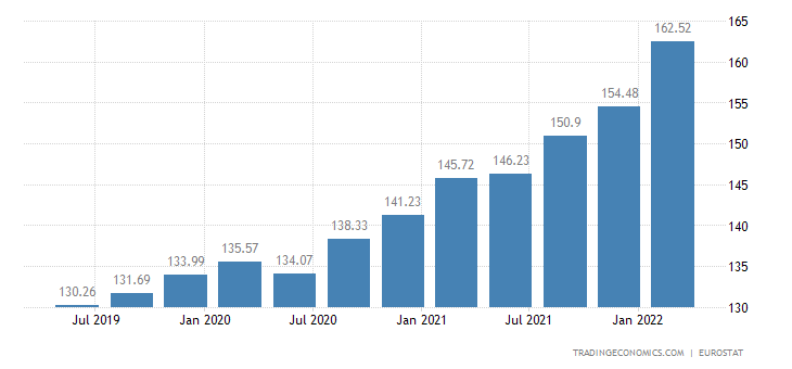 Bulgaria House Price Index