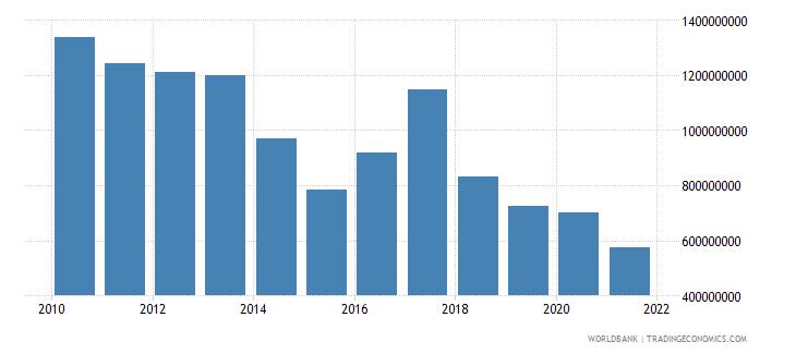 bulgaria ibrd loans and ida credits dod us dollar wb data