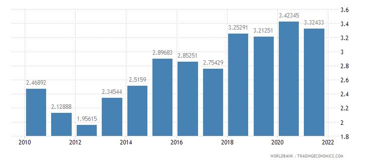 bulgaria ict goods exports percent of total goods exports wb data