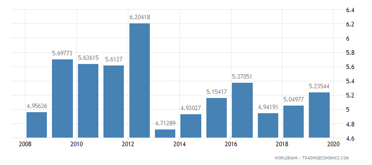 bulgaria ict goods imports percent total goods imports wb data