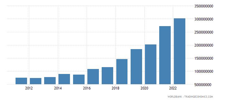 bulgaria ict service exports bop us dollar wb data
