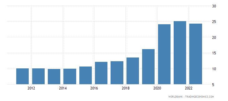 bulgaria ict service exports percent of service exports bop wb data
