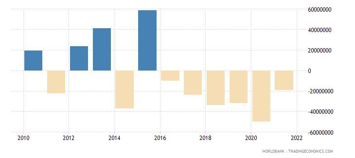 bulgaria ifc private nonguaranteed nfl us dollar wb data