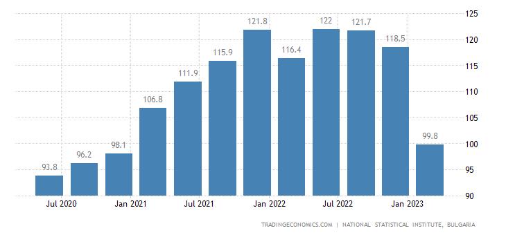 Bulgaria Import Prices