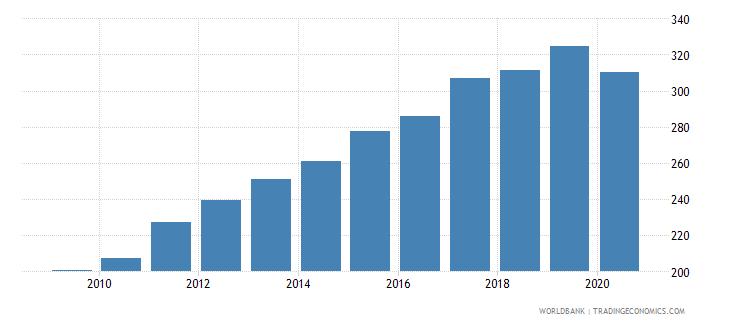bulgaria import volume index 2000  100 wb data