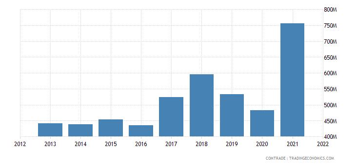 bulgaria imports aluminum