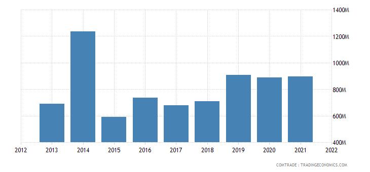 bulgaria imports articles iron steel