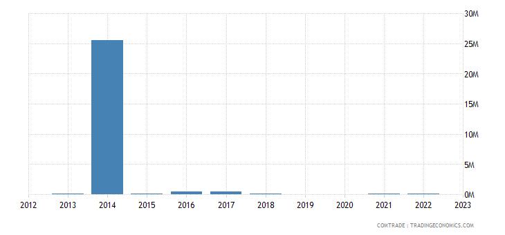 bulgaria imports equatorial guinea