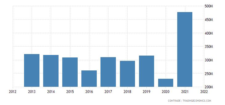 bulgaria imports fertilizers