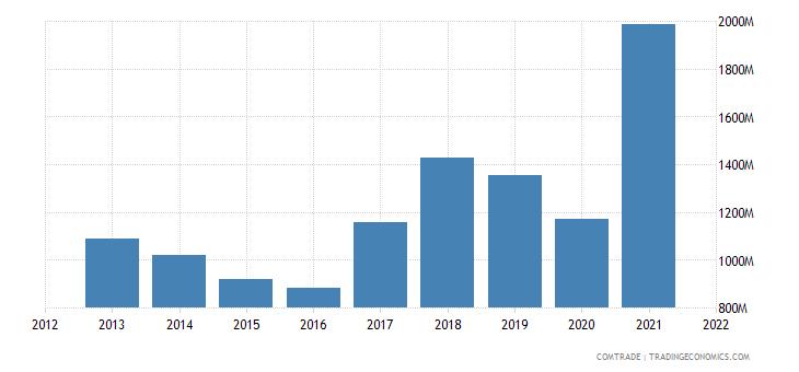 bulgaria imports iron steel