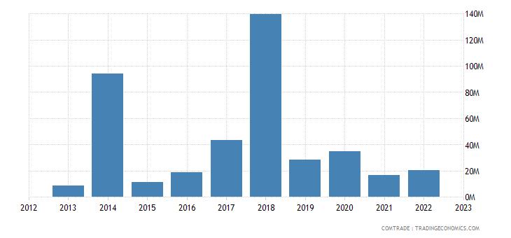 bulgaria imports malta