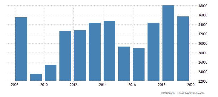 bulgaria imports merchandise customs current us$ millions seas adj  wb data