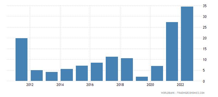 bulgaria imports merchandise customs price us$ seas adj  wb data