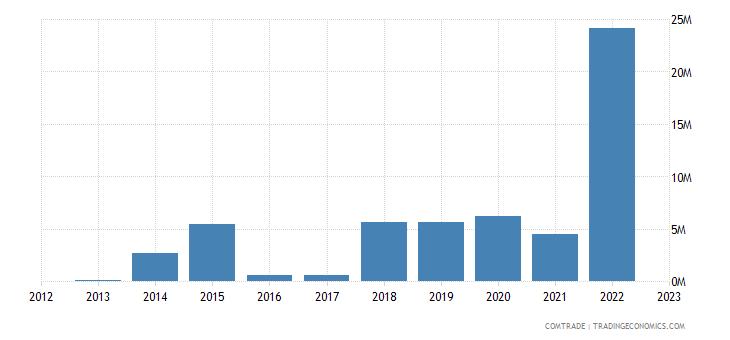 bulgaria imports myanmar