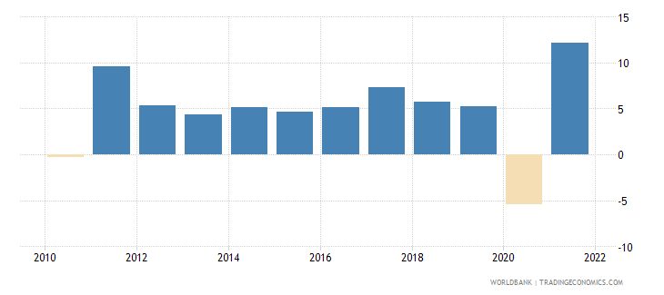 bulgaria imports of goods and services annual percent growth wb data