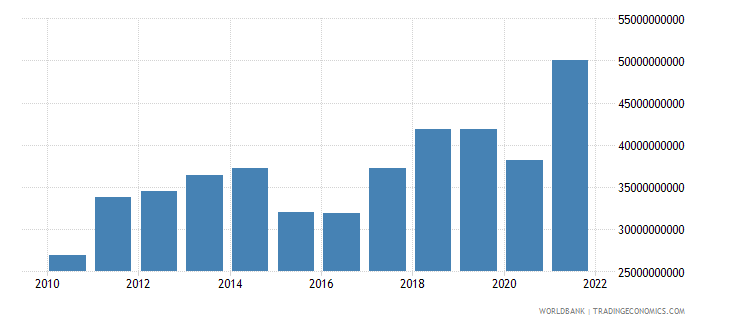 bulgaria imports of goods and services bop us dollar wb data