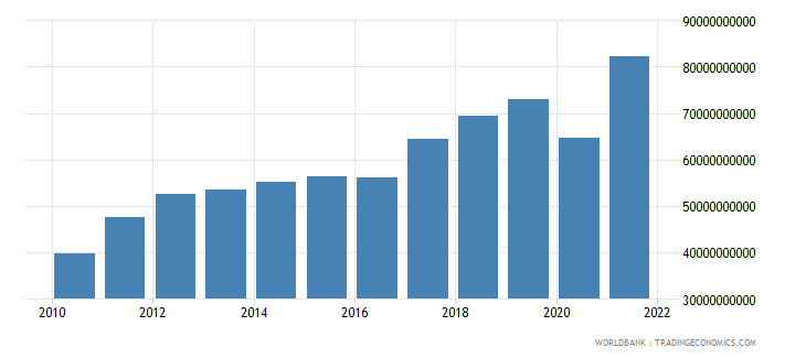 bulgaria imports of goods and services current lcu wb data