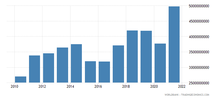 bulgaria imports of goods and services us dollar wb data