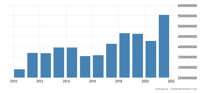 bulgaria imports of goods services and income bop us dollar wb data