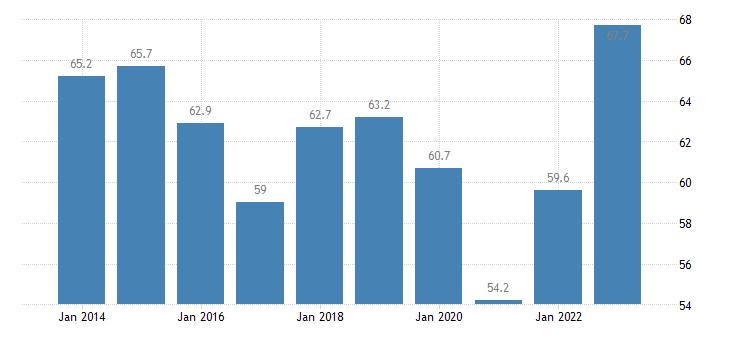 bulgaria imports of goods services eurostat data