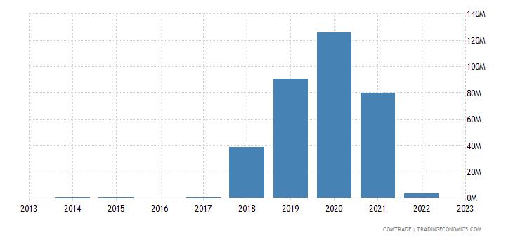 bulgaria imports papua new guinea