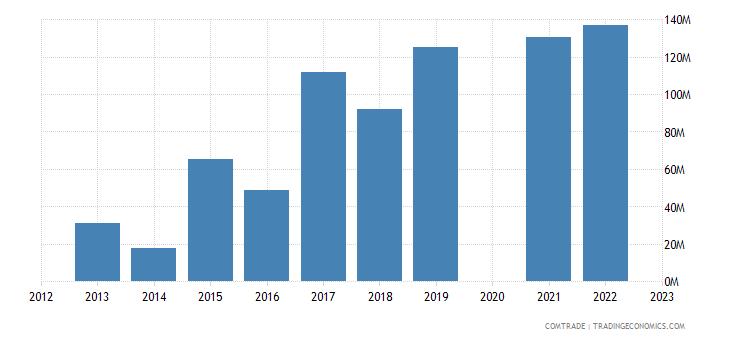 bulgaria imports russia aluminum unworked ought