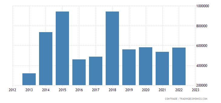 bulgaria imports san marino
