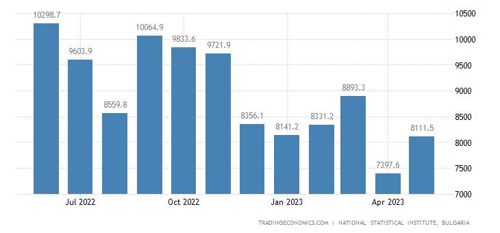 Bulgaria Imports