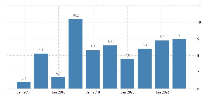 bulgaria in work at risk of poverty rate full time eurostat data