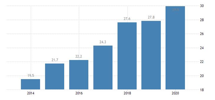 bulgaria inactive population due to caring responsibilities eurostat data