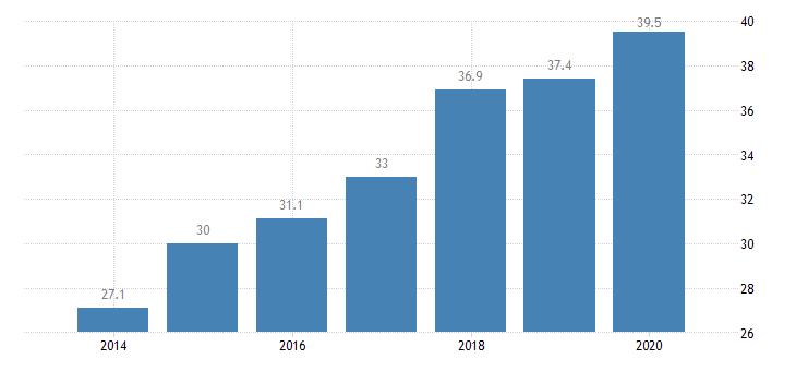 bulgaria inactive population due to caring responsibilities females eurostat data