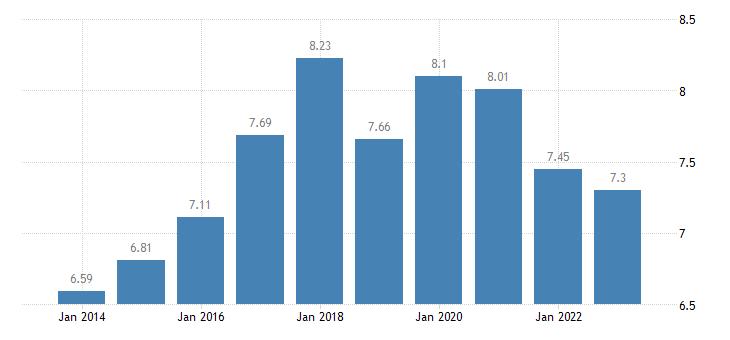bulgaria income quintile share ratio s80 s20 eurostat data