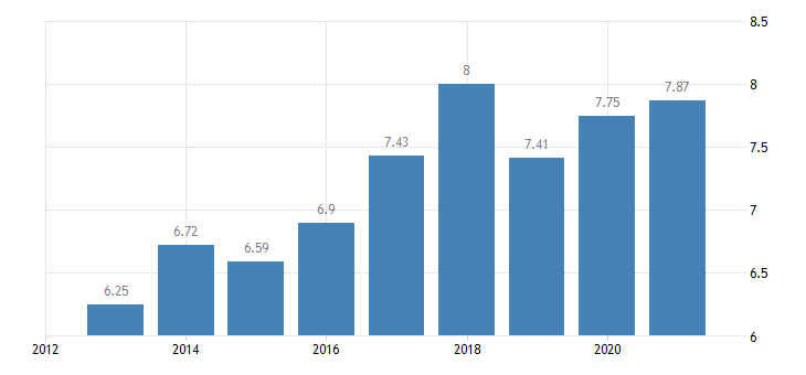 bulgaria income quintile share ratio s80 s20 females eurostat data