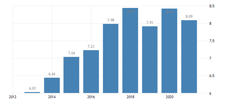bulgaria income quintile share ratio s80 s20 males eurostat data