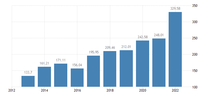 bulgaria indicator a of the income from agricultural activity eurostat data