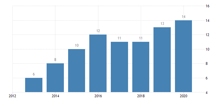 bulgaria individuals having ordered bought goods or services for private use over the internet in the last three months all individuals eurostat data