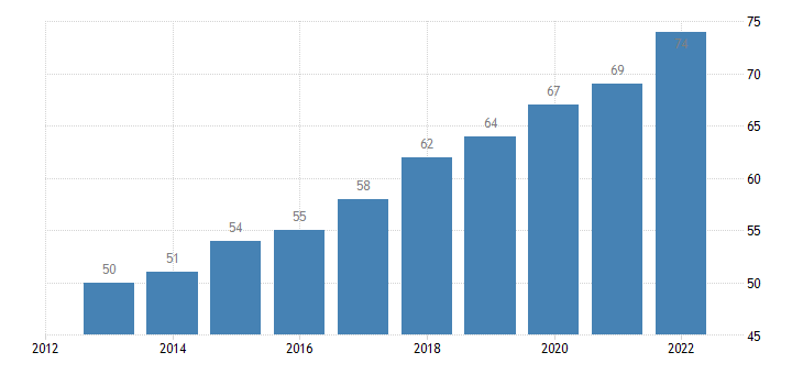 bulgaria individuals regularly using the internet eurostat data