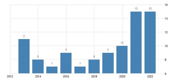 bulgaria individuals using the internet for interaction with public authorities internet use submitting completed forms last 12 months eurostat data
