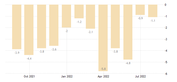 bulgaria industrial confidence indicator eurostat data