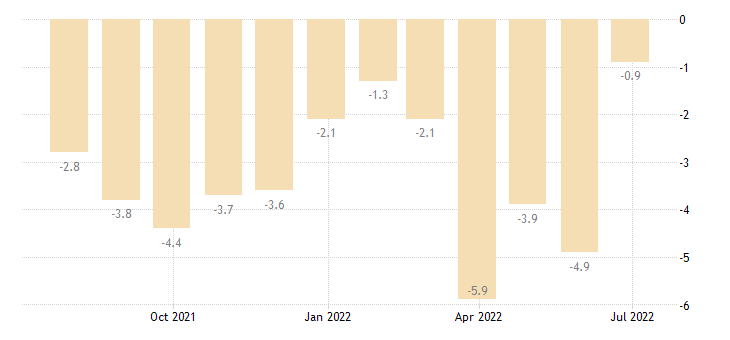 bulgaria industrial confidence indicator eurostat data
