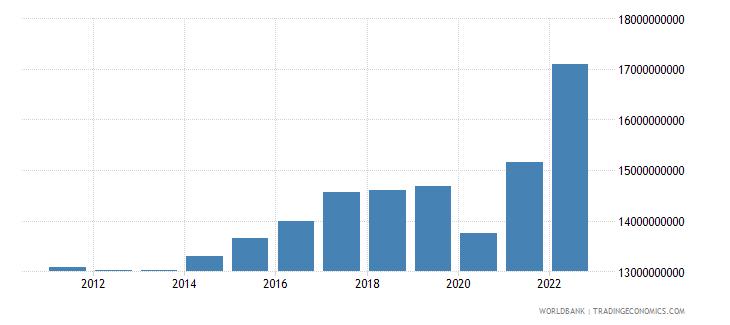 bulgaria industrial production constant us$ seas adj  wb data