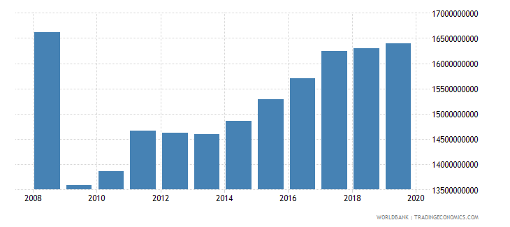 bulgaria industrial production constant us$ wb data