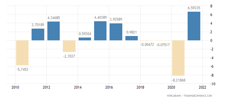 bulgaria industry value added annual percent growth wb data