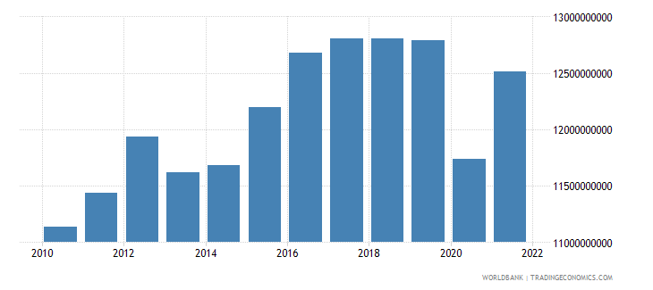bulgaria industry value added constant 2000 us dollar wb data