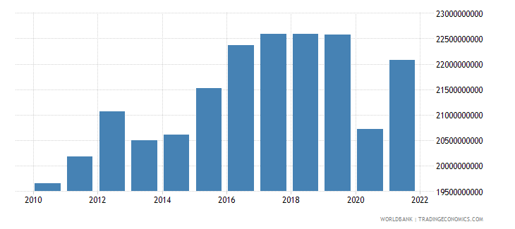 bulgaria industry value added constant lcu wb data
