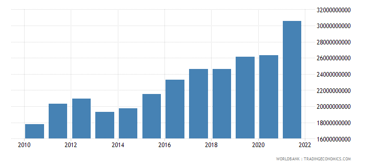 bulgaria industry value added current lcu wb data