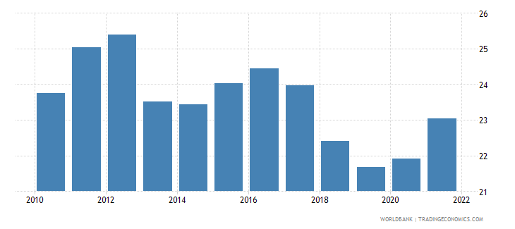 bulgaria industry value added percent of gdp wb data
