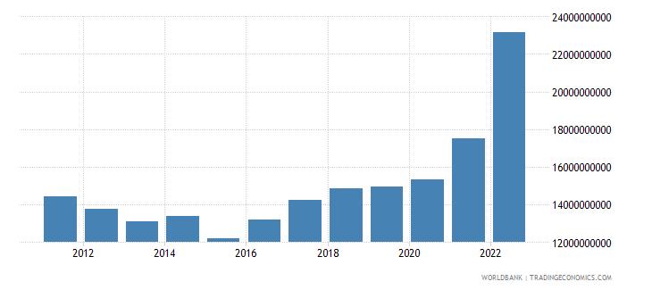 bulgaria industry value added us dollar wb data