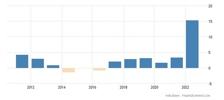 bulgaria inflation consumer prices annual percent wb data
