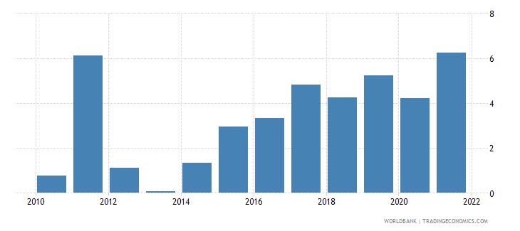 bulgaria inflation gdp deflator annual percent wb data